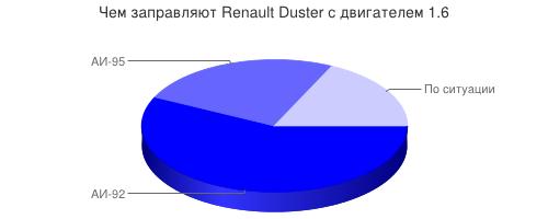 Чем заправляют Renault Duster с двигателем 1.6