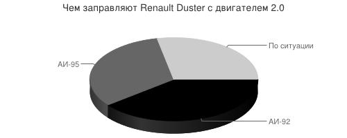 Чем заправляют Renault Duster с двигателем 2.0