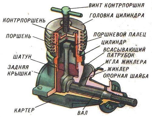 Двигатель компрессионный своими руками