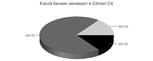 Какой бензин заливают в Citroen C4?