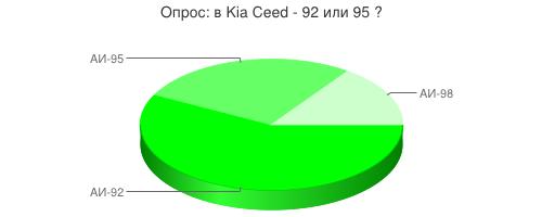 Бензин для Киа Сид / Kia Ceed - 92 или 95