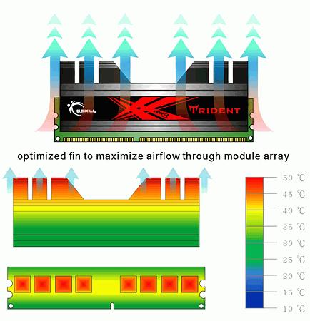 Trident DDR3